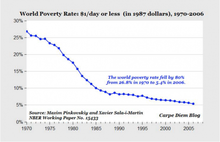 Poverty slashed by the spread of free markets
